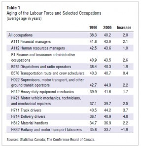 Aging-Labour-Force