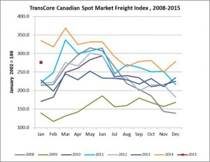 transcore graph