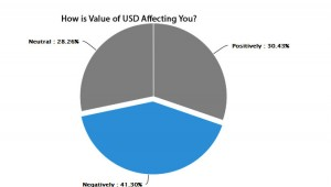 chart-USD